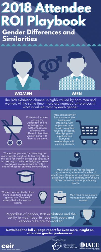 Salon B2B différences entre les genres